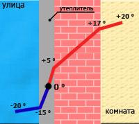 ...экономия финансовых затрат; * однако в... Основными достоинствами наружного утепления можно назвать следующие...
